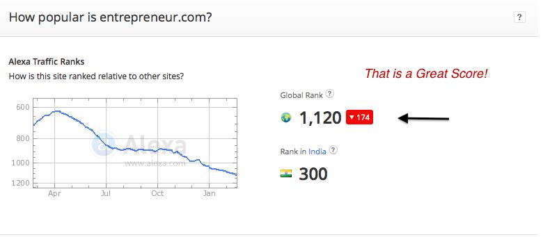 Ranking of Site -Entreprenuer